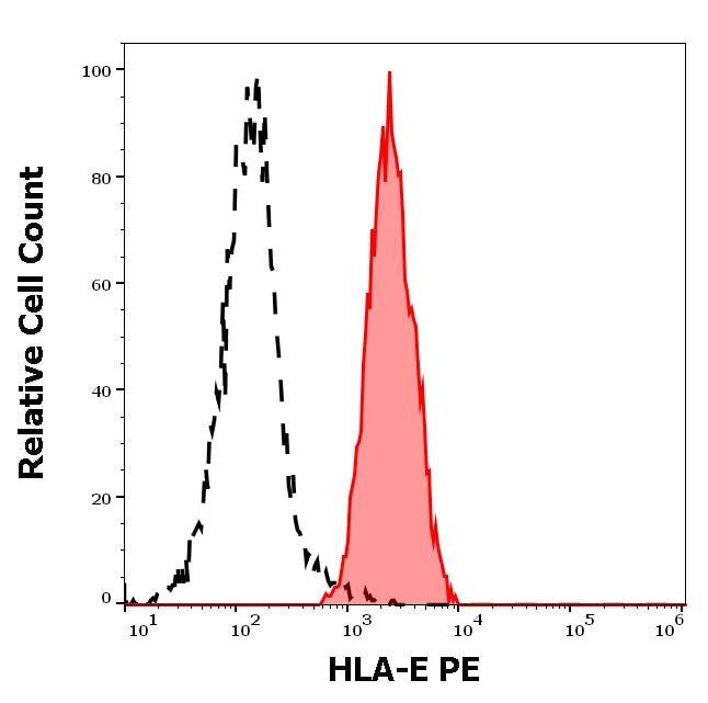 Flow Cytometry - Anti-HLA E antibody [3D12] (Phycoerythrin) (ab272335)