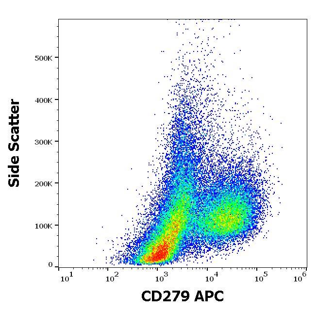 Flow Cytometry - Anti-PD1 antibody [EH12.2H7] (Allophycocyanin) (ab272338)