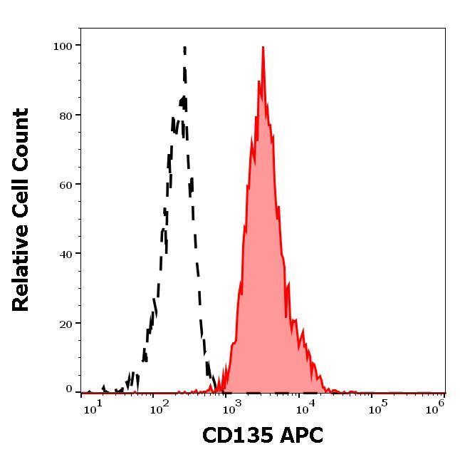 Flow Cytometry - Anti-Flt 3 / Flk 2 antibody [BV10A4] (Allophycocyanin) (ab272339)