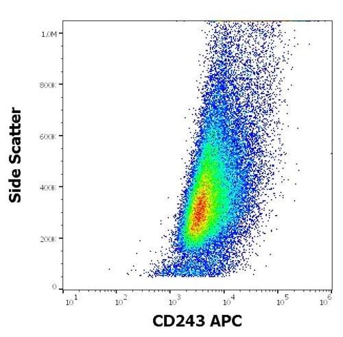 Flow Cytometry - Anti-P Glycoprotein antibody [UIC2] (Allophycocyanin) (ab272340)