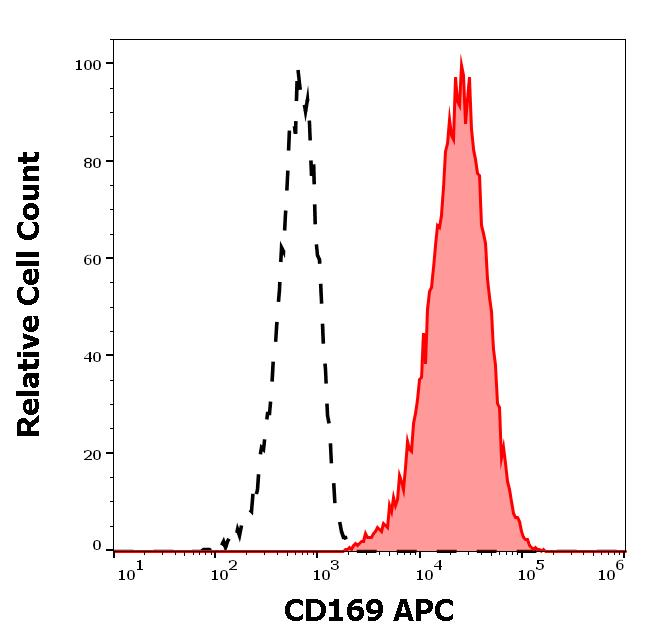 Flow Cytometry - Anti-Sialoadhesin/CD169 antibody [7-239] (Allophycocyanin) (ab272341)