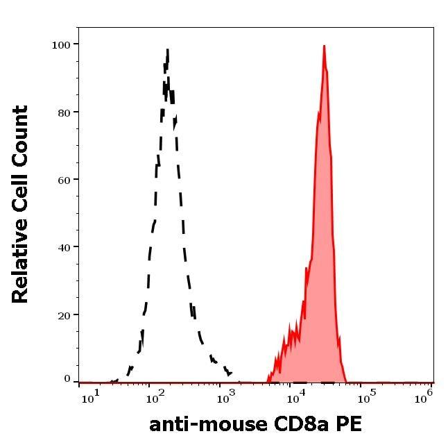 Flow Cytometry - Anti-CD8 alpha antibody [53-6.7] (Phycoerythrin) (ab272343)