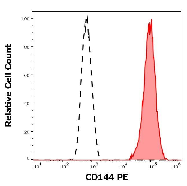 Flow Cytometry - Anti-VE Cadherin antibody [55-7H1] (Phycoerythrin) (ab272344)