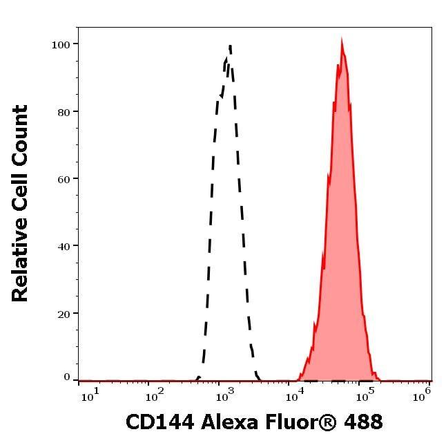Flow Cytometry - Anti-VE Cadherin antibody [55-7H1] (Alexa Fluor® 488) (ab272345)