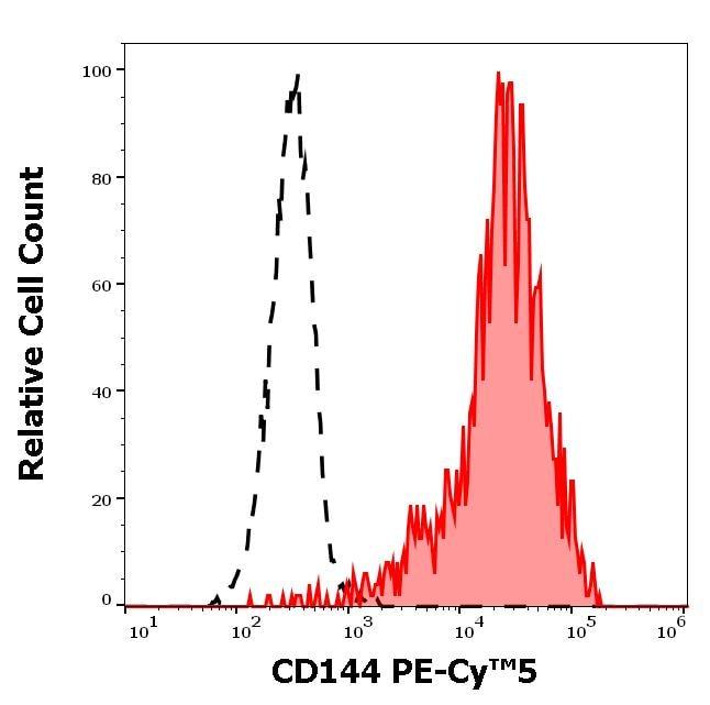 Flow Cytometry - Anti-VE Cadherin antibody [55-7H1] (PE/Cy5®) (ab272348)