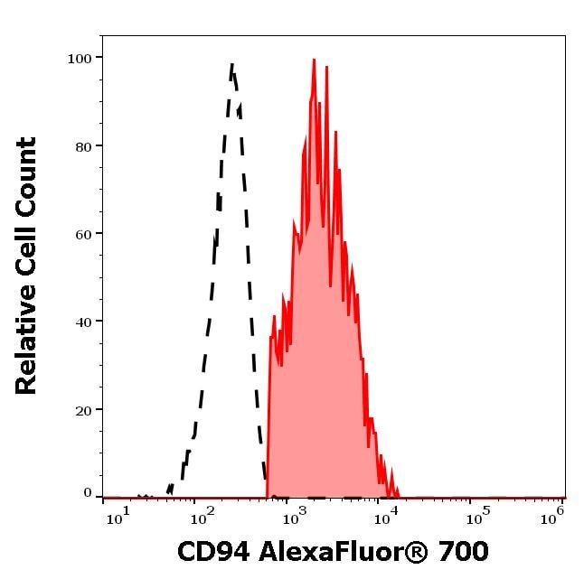 Flow Cytometry - Alexa Fluor® 700 Anti-CD94 antibody [KLRD1] (ab272350)