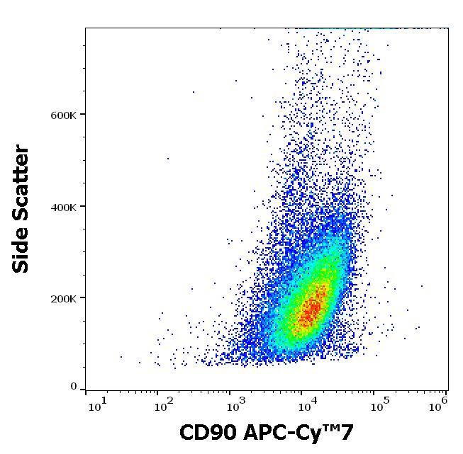 Flow Cytometry - Anti-CD90 / Thy1 antibody [5E10] (Allophycocyanin/Cy7 ®) (ab272351)
