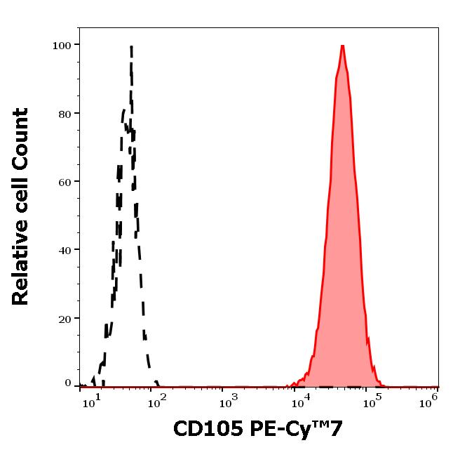 Flow Cytometry - Anti-CD105 antibody [MEM-226] (PE/Cy7 ®) (ab272352)