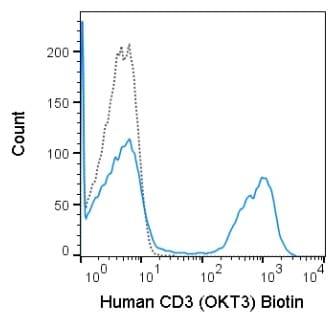 Flow Cytometry - Anti-CD3 antibody [OKT3] (Biotin) (ab272405)