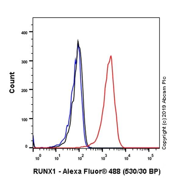Flow Cytometry - Anti-RUNX1 / AML1 antibody [EPR23309-113] - BSA and Azide free (ab272458)