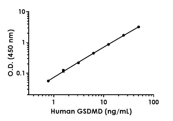Example of human GSDMD standard curve in 1X Cell Extraction Buffer PTR.