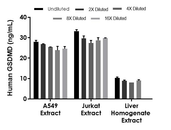 Interpolated concentrations of native GSDMD in human A549, Jurkat and liver homogenate extracts based on 1,000 µg/mL, 250 µg/mL, and 1,000 µg/mL extract loads, respectively.