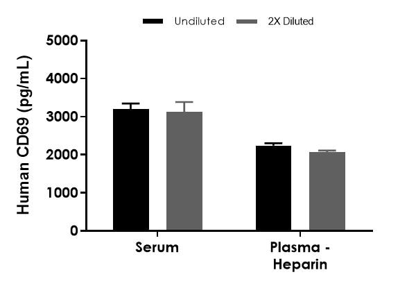 Interpolated concentrations of native CD69 in human serum and plasma (heparin) samples.