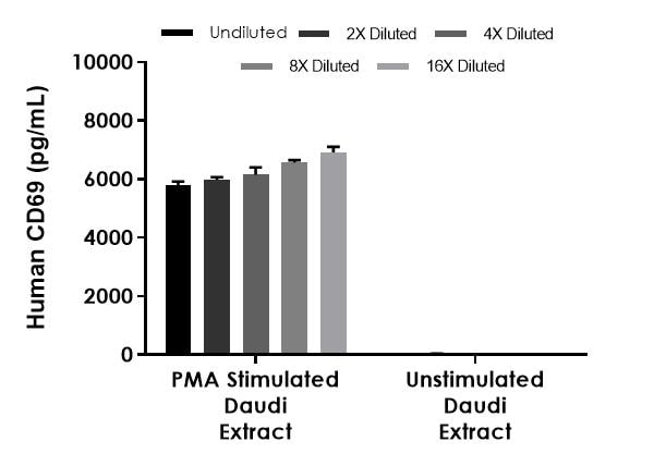 Interpolated concentrations of native CD69 in stimulated and unstimulated human Daudi cell extract based on a 250 µg/mL extract load.