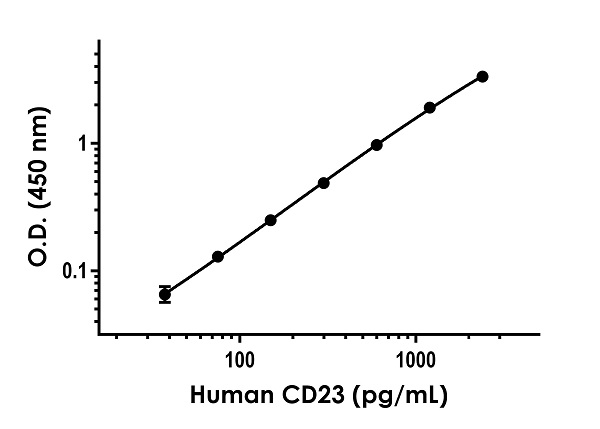 Example of human CD23 standard curve in Sample Diluent NS.