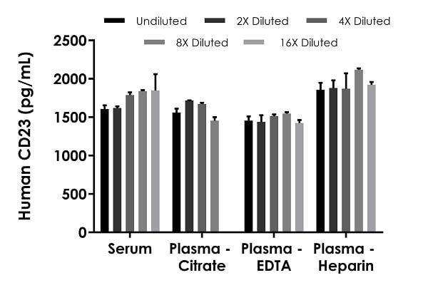 Interpolated concentrations of native CD23 in human serum and plasma samples.