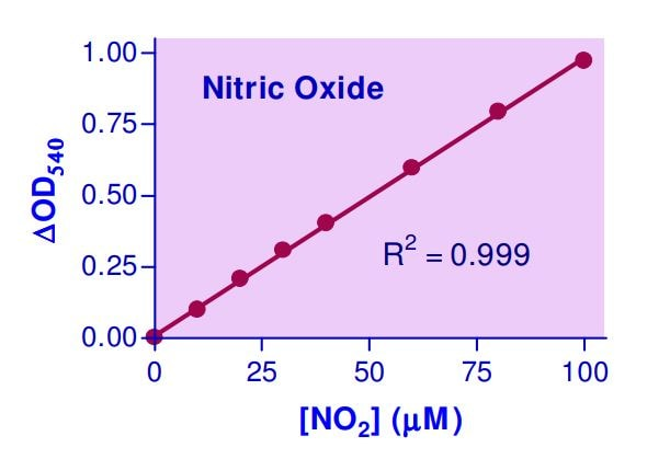 Nitric Oxide Assay Kit Standard Curve