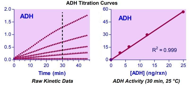 ADH titration curves