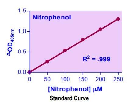 Alpha-Mannosidase Assay Kit Standard Curve