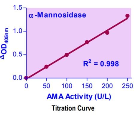 Alpha-Mannosidase Assay Kit Activity Titration Curve