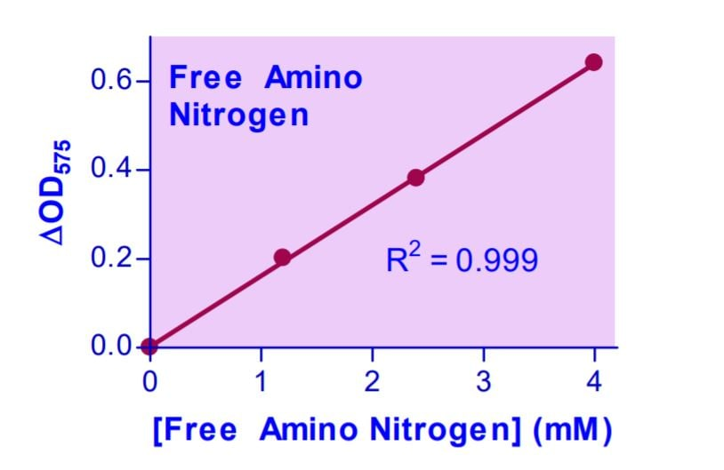 Free Amino Nitrogen Assay Kit Standard Curve