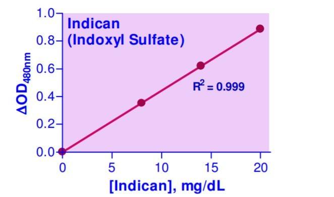 Indican Assay Kit standard Curve