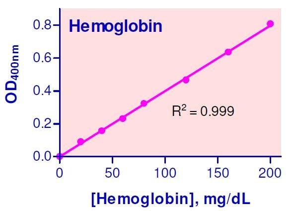 Hemoglobin Assay Kit satndard curve