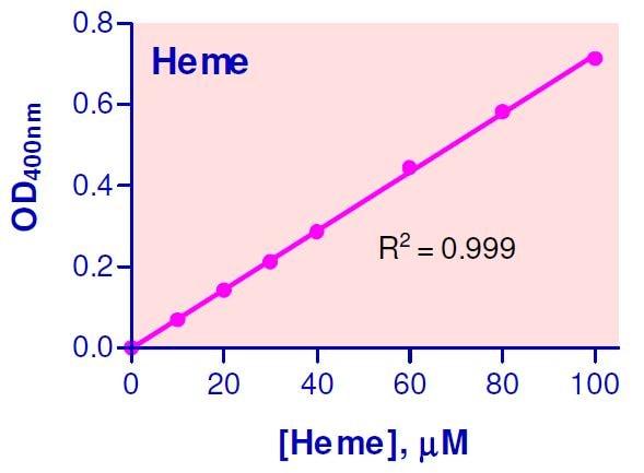 Heme Assay Kit standard curve