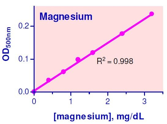 Magnesium Assay Kit Standard Curve