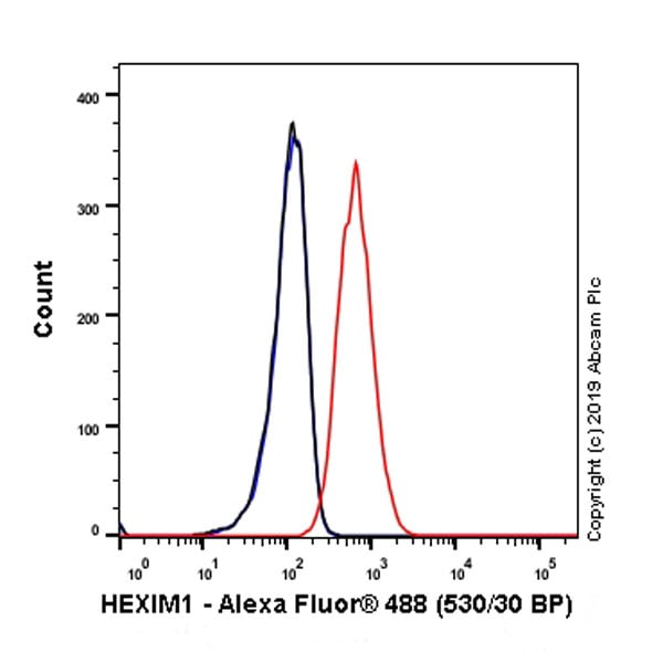 Flow Cytometry - Anti-HEXIM1 antibody [EPR23430-12] - BSA and Azide free (ab272694)