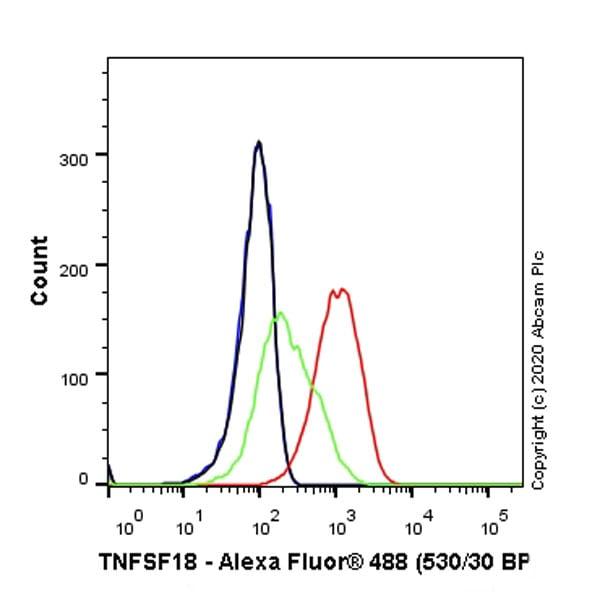 Flow Cytometry - Anti-TNFSF18/GITRL antibody [EPR23451-119] - BSA and Azide free (ab272696)