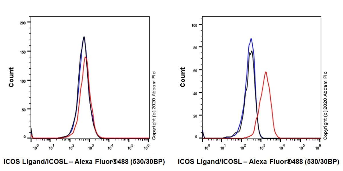 Flow Cytometry - Anti-ICOS Ligand/ICOSL antibody [EPR23289-152] - BSA and Azide free (ab272697)