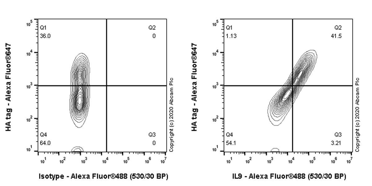 Flow Cytometry - Anti-IL-9 antibody [EPR23484-151] - BSA and Azide free (ab272699)