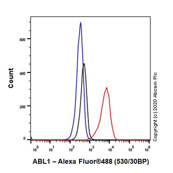 Flow Cytometry - Anti-ABL1 antibody [EPR23406-32] - BSA and Azide free (ab272701)