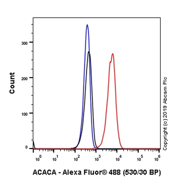 Flow Cytometry - Anti-Acetyl Coenzyme A carboxylase alpha antibody [EPR23235-147] - BSA and Azide free (ab272704)