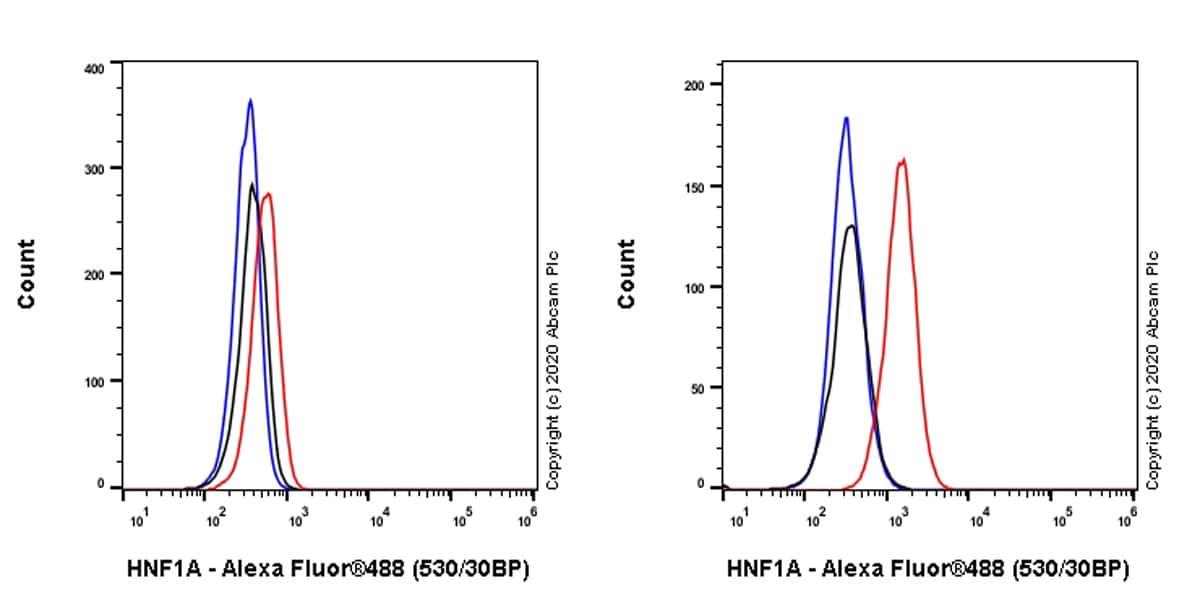 Flow Cytometry - Anti-HNF1 alpha antibody [EPR23054-108] - BSA and Azide free (ab272708)