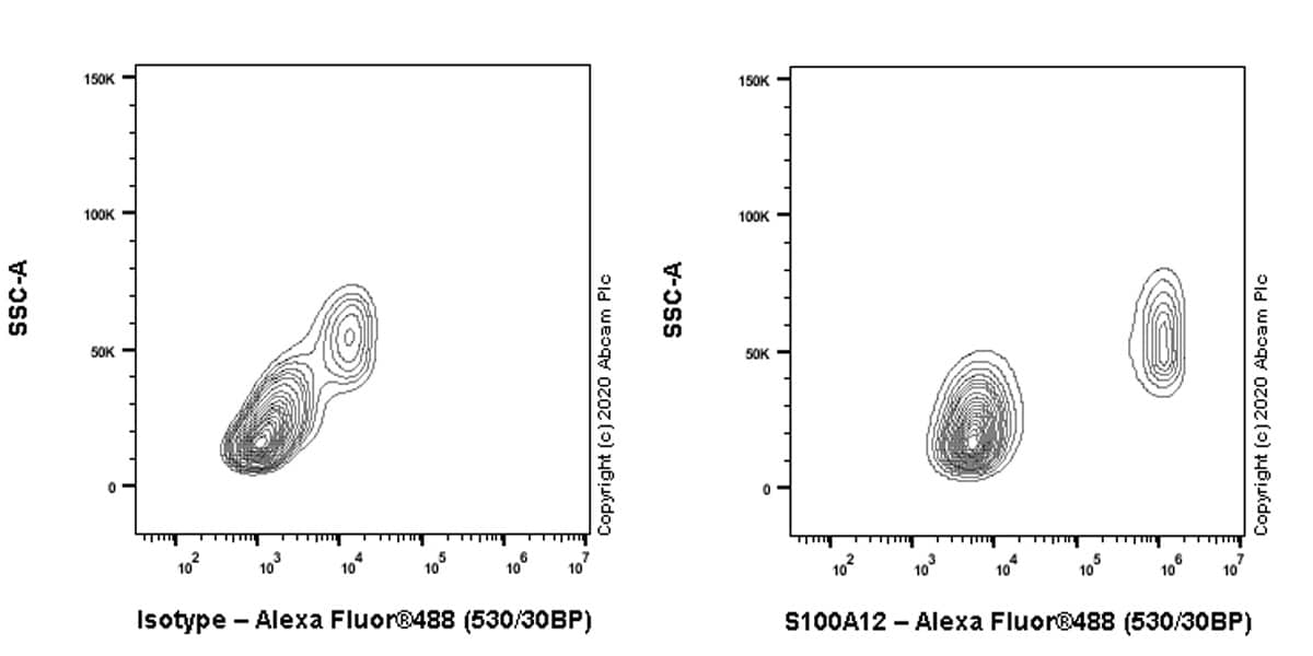 Flow Cytometry - Anti-S100A12/CGRP antibody [EPR23677-111] (ab272713)
