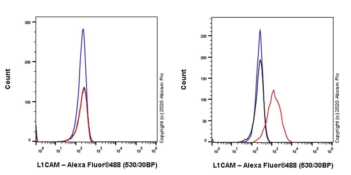 Flow Cytometry - Anti-L1CAM antibody [EPR23338-106] (ab272733)
