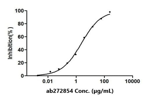 Functional Studies - Anti-SARS-CoV-2 spike glycoprotein antibody [H6] - Chimeric (ab272854)