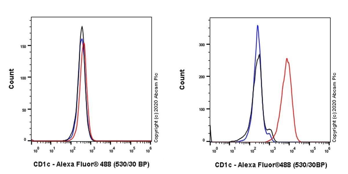 Flow Cytometry - Anti-CD1c antibody [EPR23189-305] (ab273049)