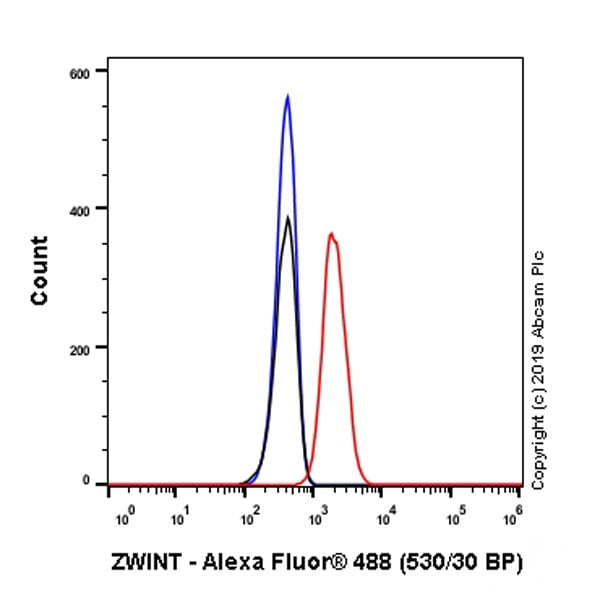 Flow Cytometry - Anti-ZWINT antibody [EPR23440-96] - BSA and Azide free (ab273052)