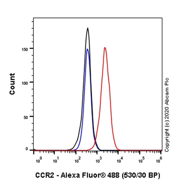 Flow Cytometry - Anti-CCR2 antibody [EPR23494-47] - BSA and Azide free (ab273054)
