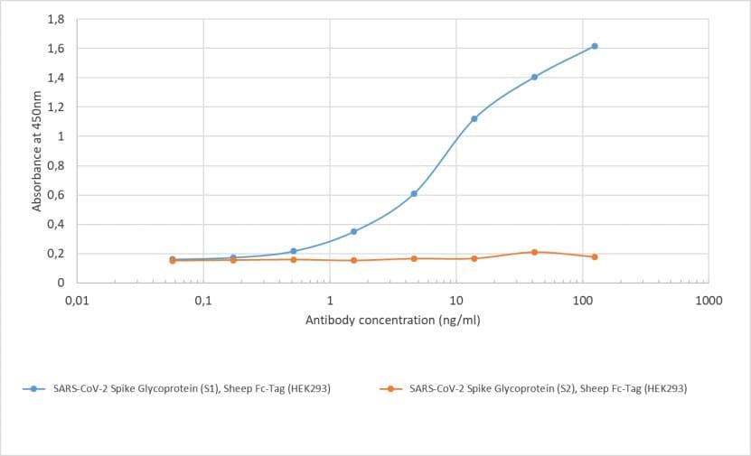 ELISA - Anti-SARS-CoV-2 Spike Glycoprotein S1 antibody [CR3022] - Chimeric (ab273073)
