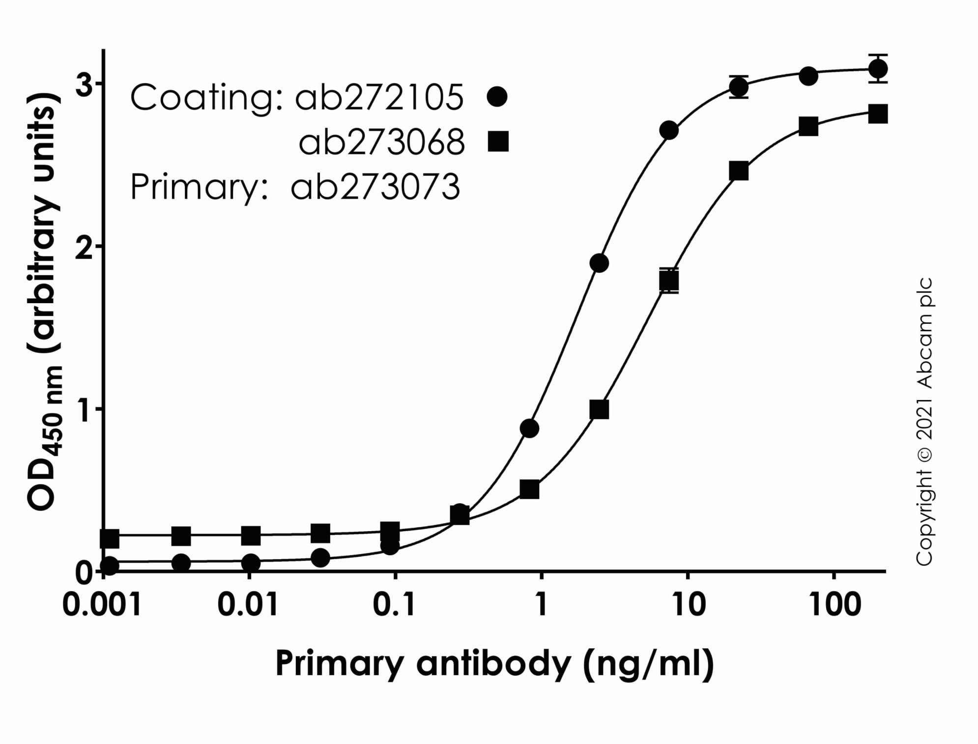 Indirect ELISA - Anti-SARS-CoV-2 Spike Glycoprotein S1 antibody [CR3022] (ab273073)