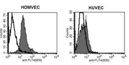 Flow Cytometry - Anti-VEGF Receptor 3 antibody [9D9] (ab273147)