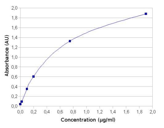 Mouse Immunoglobulin Quantification Standard curve
