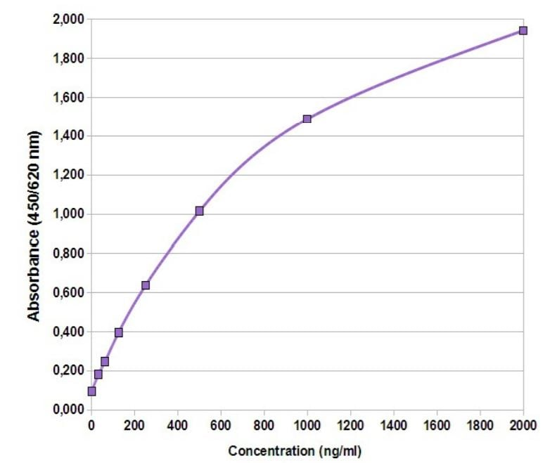 Bovine Immunoglobulin G Quantification Kit  Standard curve