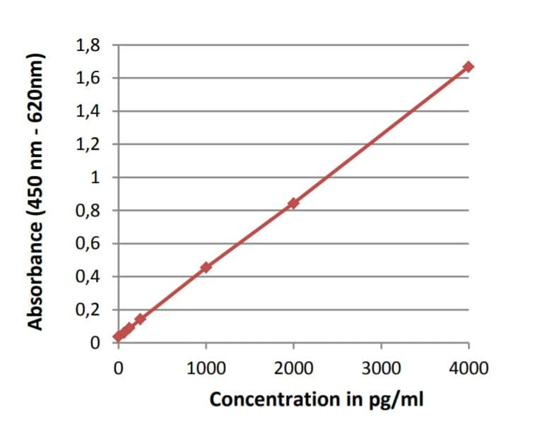 Protein A Detection Elisa Kit Standard curve