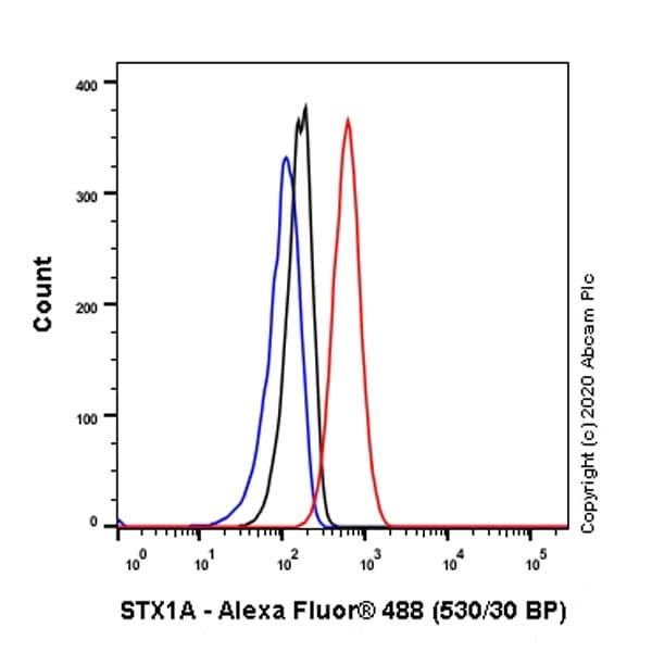 Flow Cytometry (Intracellular) - Anti-Syntaxin 1a antibody [EPR23457-15] - BSA and Azide free (ab273156)