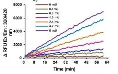 Kinetic activity curves